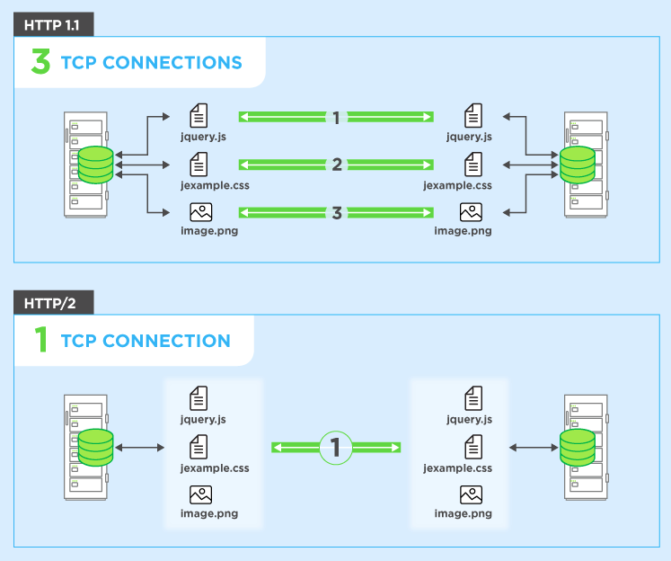 HTTP/2: the difference between HTTP/1.1, benefits and how to use it