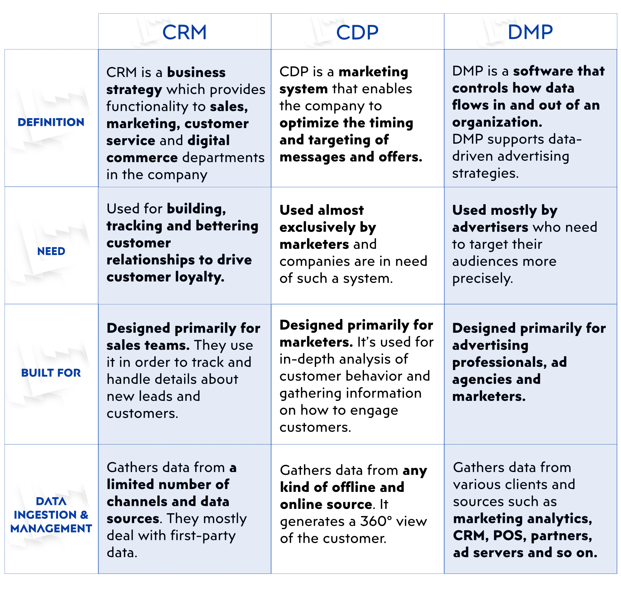 Pimcore series: CDP – for smarter marketing campaigns