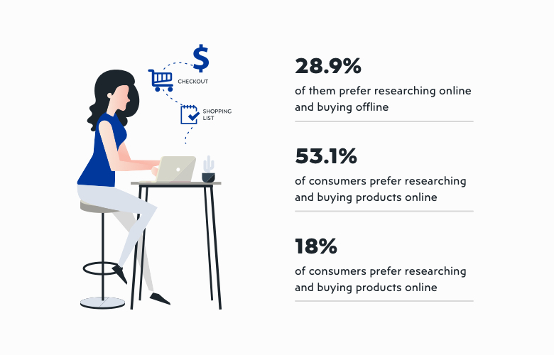 Benefits of eCommerce for businesses and consumers