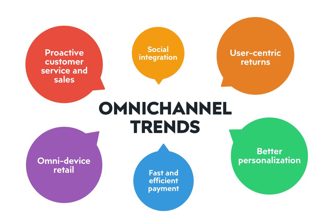 Pimcore Omnichannel – Experience the future of retail