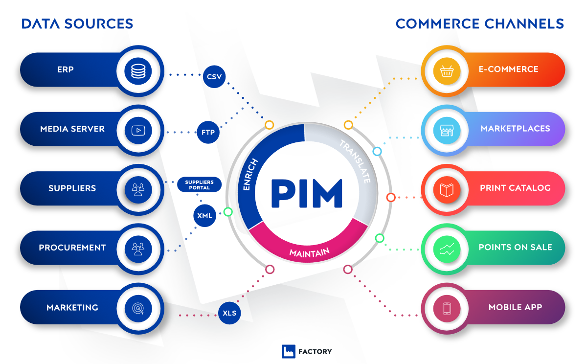 Pimcore series: PIM – why do you need it and why do you need it now?