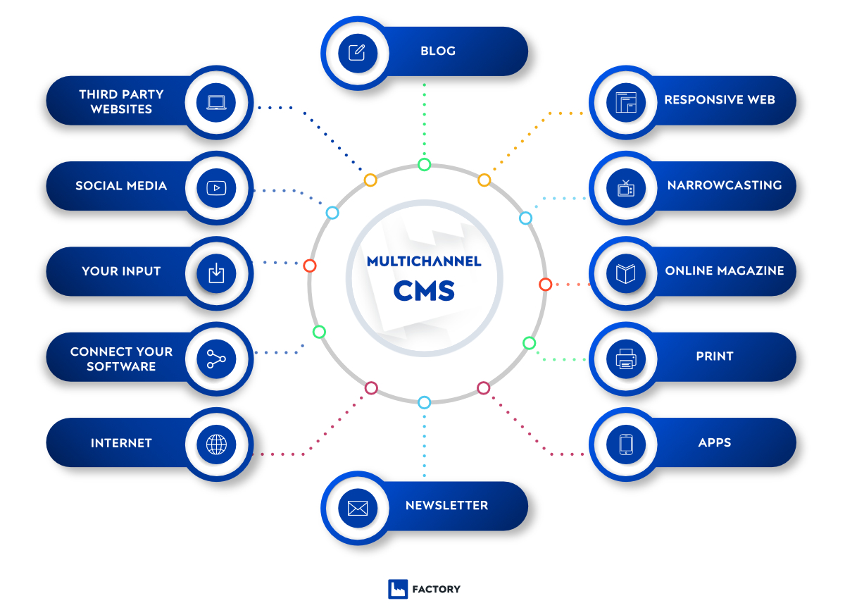 Pimcore series: CMS - easy for editors without specialized technical knowledge