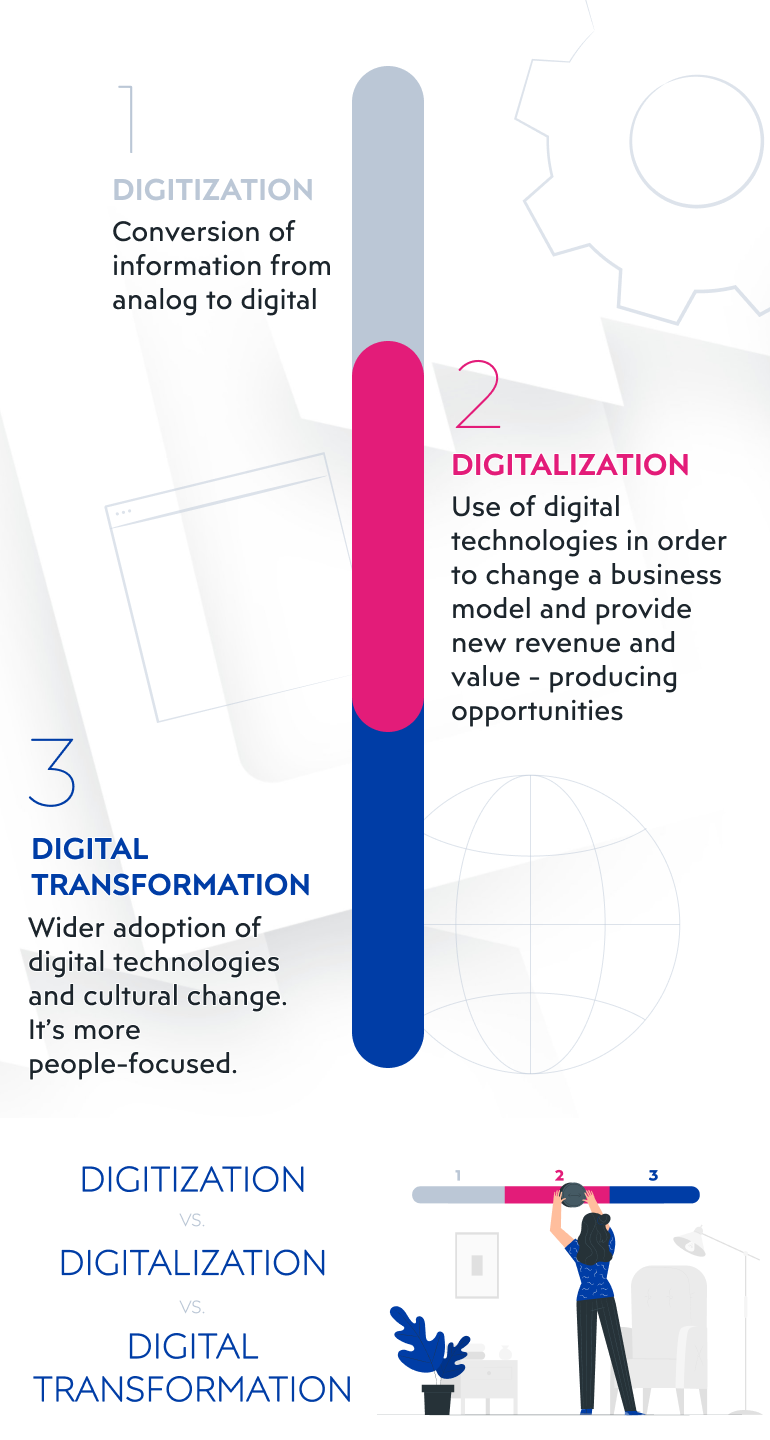 What is the role of digitalization in business growth?