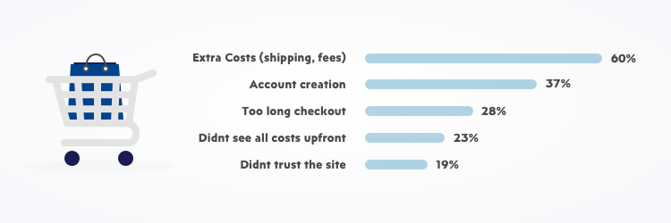 How to stop shopping cart abandonment in e-commerce